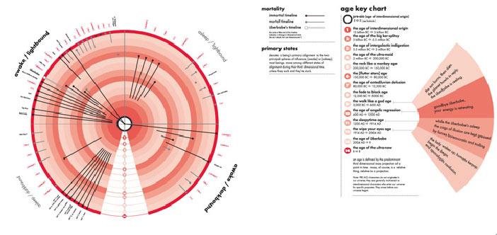 Sugarlab - Überbabe   Character Chart